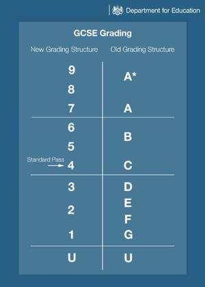 Gcse grading